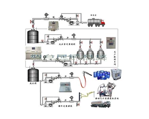 YLJ-P管道计量系统