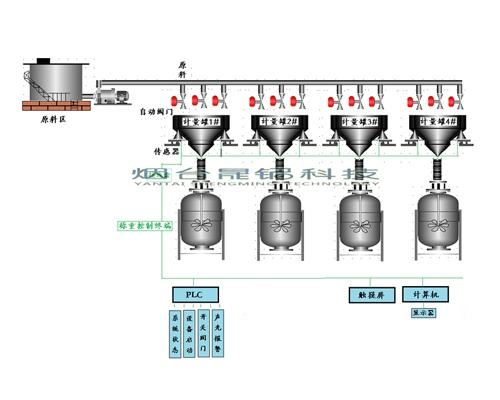 称重式反应釜配料系统
