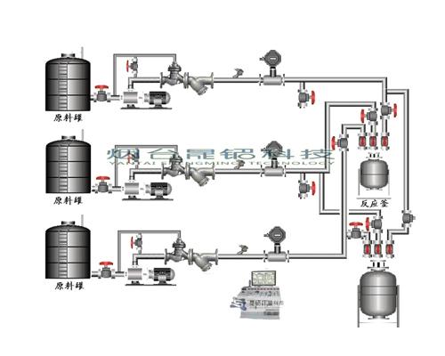 反应釜自动化配料系统